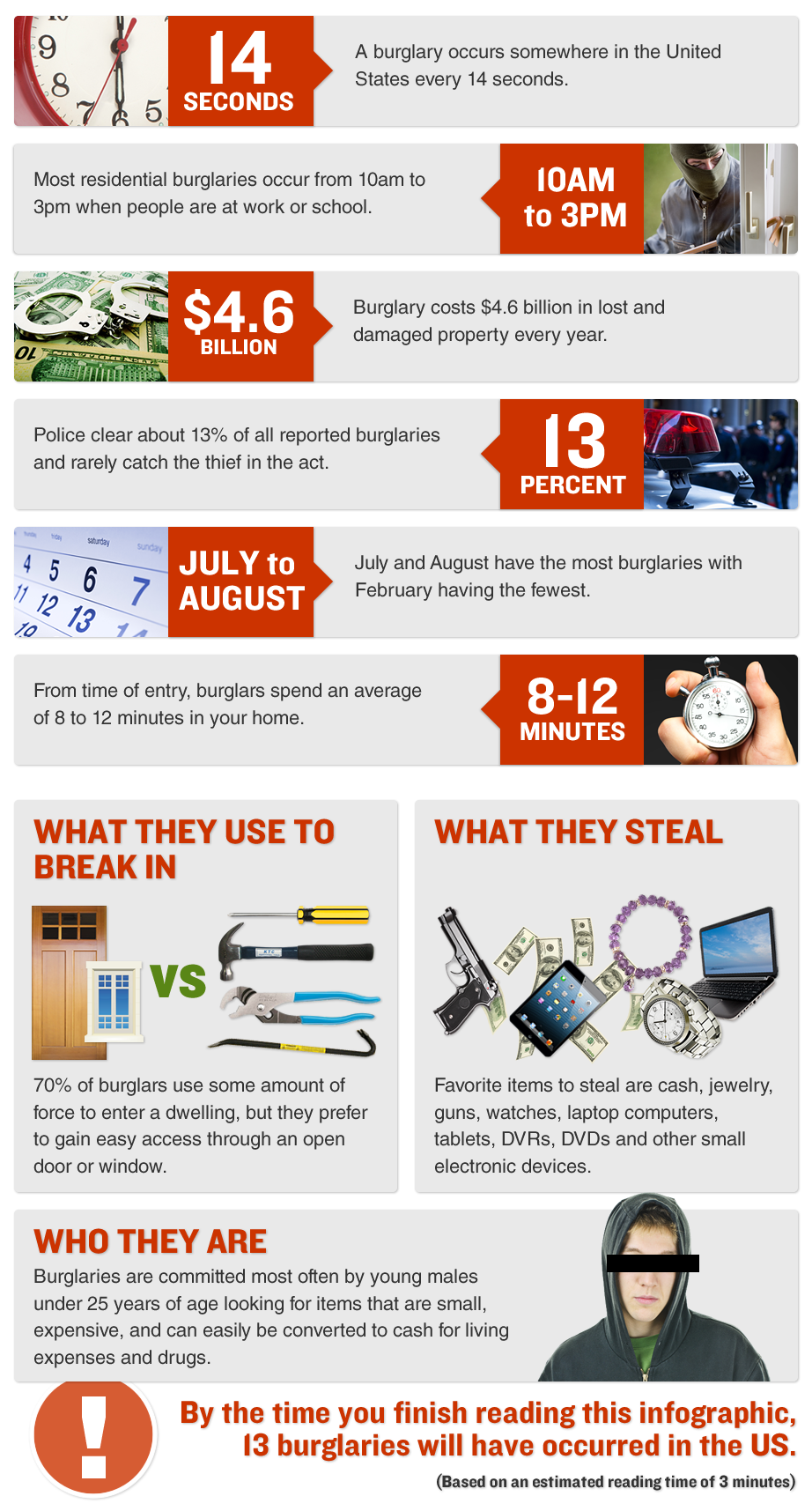 Burglary Infographic, AWest Security, Bismarck,  ND